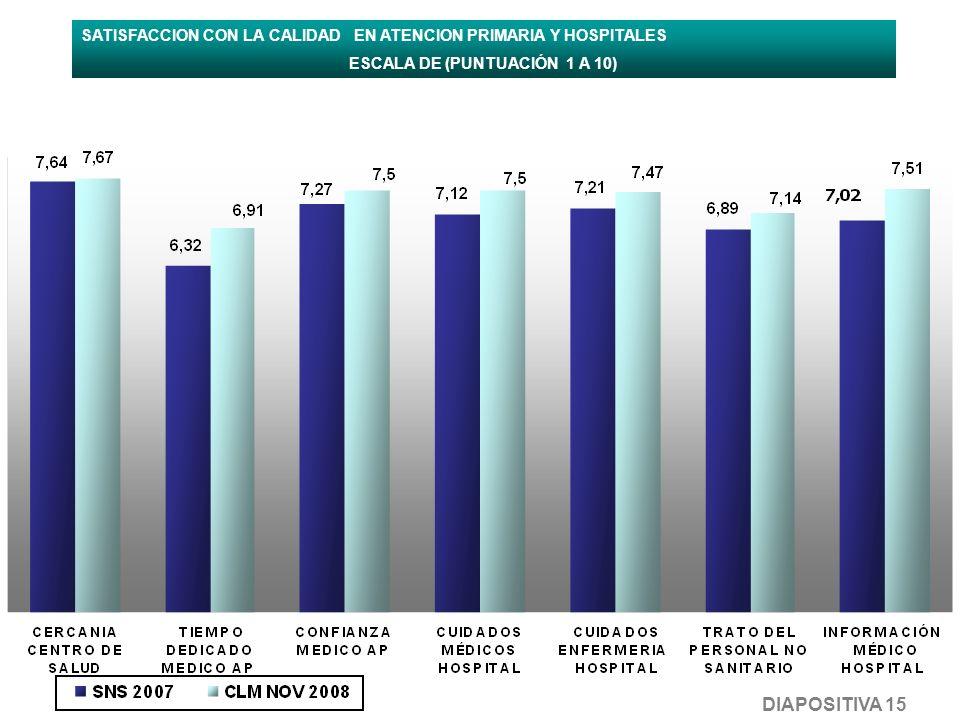 SATISFACCION CON LA CALIDAD EN ATENCION PRIMARIA Y HOSPITALES ESCALA DE (PUNTUACIÓN 1 A 10) DIAPOSITIVA 15