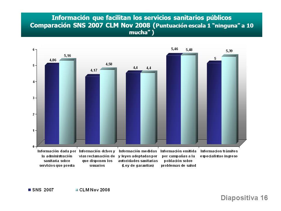 Información que facilitan los servicios sanitarios públicos Comparación SNS 2007 CLM Nov 2008 ( Puntuación escala 1 ninguna a 10 mucha ) Diapositiva 16
