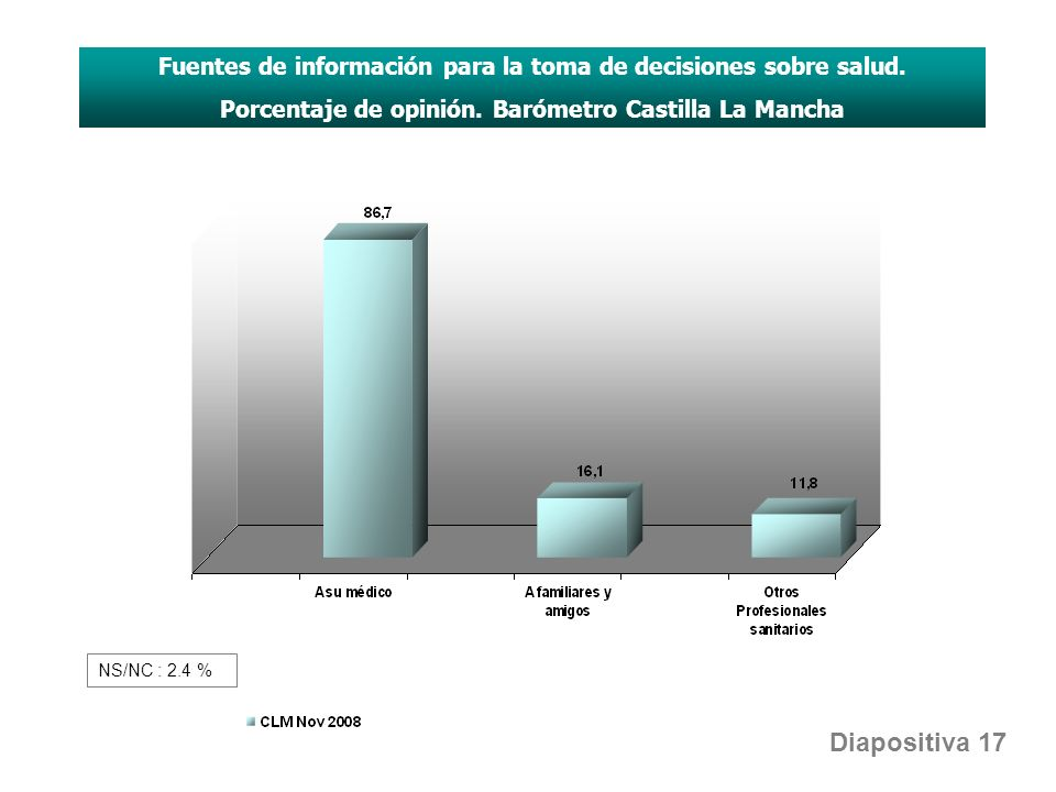 Fuentes de información para la toma de decisiones sobre salud. Porcentaje de opinión. Barómetro Castilla La Mancha Diapositiva 17 NS/NC : 2.4 %