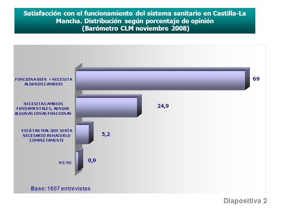 Satisfacción con el funcionamiento del sistema sanitario en Castilla-La Mancha. Distribución según porcentaje de opinión (Barómetro CLM noviembre 2008