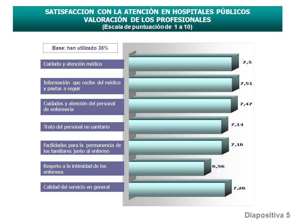 Información que recibe del médico y pautas a seguir Trato del personal no sanitario Facilidades para la permanencia de los familiares junto al enfermo