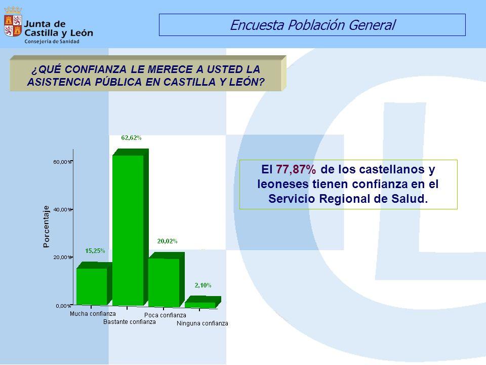 ¿QUÉ CONFIANZA LE MERECE A USTED LA ASISTENCIA PÚBLICA EN CASTILLA Y LEÓN? El 77,87% de los castellanos y leoneses tienen confianza en el Servicio Reg