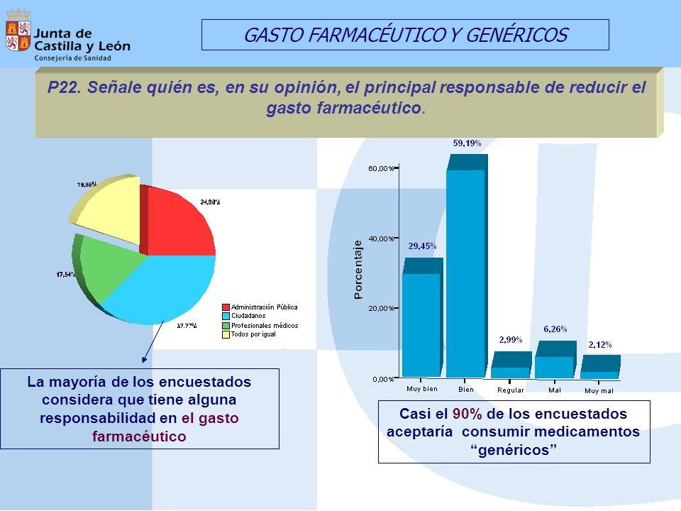 La mayoría de los encuestados considera que tiene alguna responsabilidad en el gasto farmacéutico GASTO FARMACÉUTICO Y GENÉRICOS Casi el 90% de los encuestados aceptaría consumir medicamentos genéricos P22.
