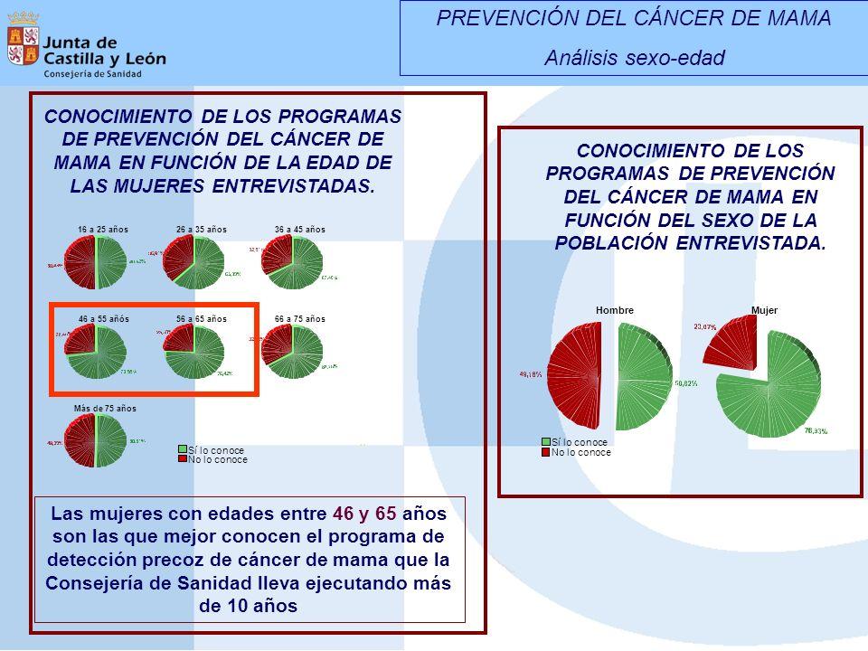 CONOCIMIENTO DE LOS PROGRAMAS DE PREVENCIÓN DEL CÁNCER DE MAMA EN FUNCIÓN DE LA EDAD DE LAS MUJERES ENTREVISTADAS.