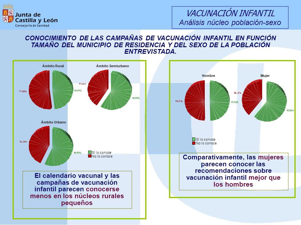 CONOCIMIENTO DE LAS CAMPAÑAS DE VACUNACIÓN INFANTIL EN FUNCIÓN TAMAÑO DEL MUNICIPIO DE RESIDENCIA Y DEL SEXO DE LA POBLACIÓN ENTREVISTADA. HombreMujer