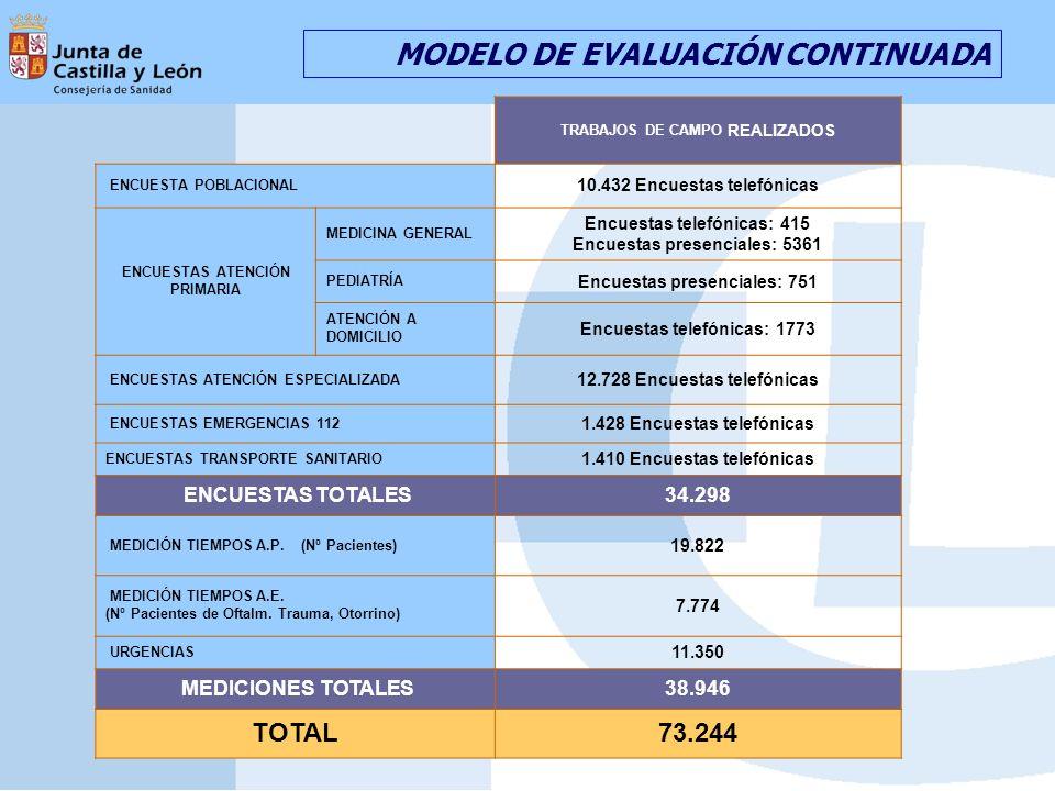 TRABAJOS DE CAMPO REALIZADOS ENCUESTA POBLACIONAL 10.432 Encuestas telefónicas ENCUESTAS ATENCIÓN PRIMARIA MEDICINA GENERAL Encuestas telefónicas: 415