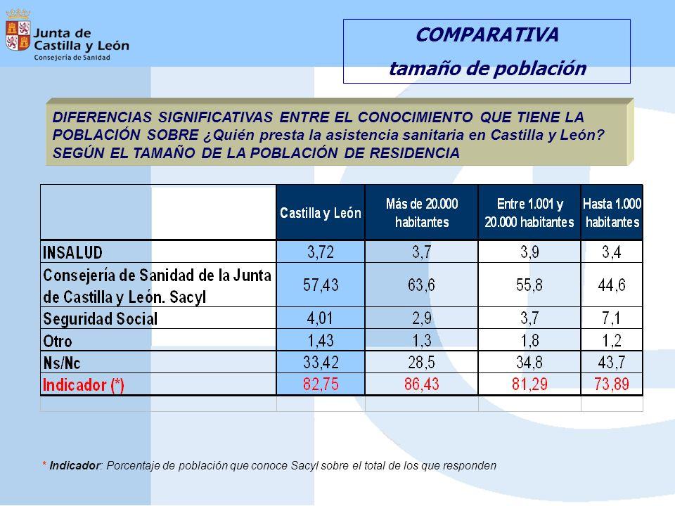 COMPARATIVA tamaño de población DIFERENCIAS SIGNIFICATIVAS ENTRE EL CONOCIMIENTO QUE TIENE LA POBLACIÓN SOBRE ¿Quién presta la asistencia sanitaria en Castilla y León.