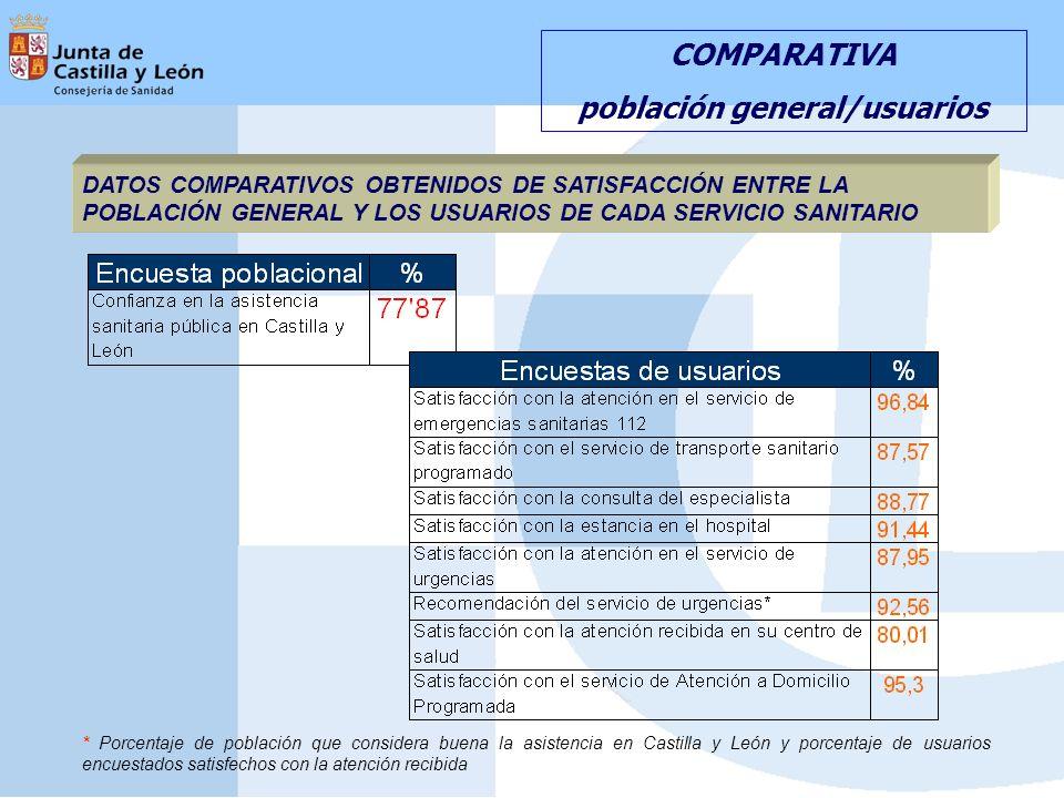 COMPARATIVA población general/usuarios DATOS COMPARATIVOS OBTENIDOS DE SATISFACCIÓN ENTRE LA POBLACIÓN GENERAL Y LOS USUARIOS DE CADA SERVICIO SANITARIO * Porcentaje de población que considera buena la asistencia en Castilla y León y porcentaje de usuarios encuestados satisfechos con la atención recibida