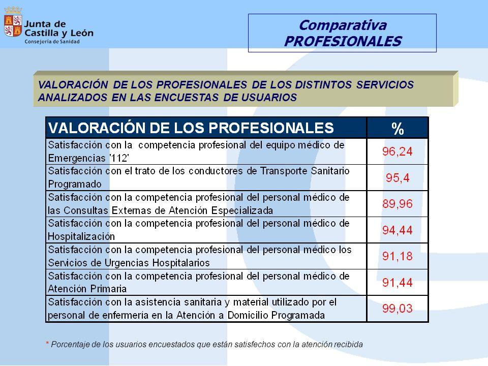Comparativa PROFESIONALES VALORACIÓN DE LOS PROFESIONALES DE LOS DISTINTOS SERVICIOS ANALIZADOS EN LAS ENCUESTAS DE USUARIOS * Porcentaje de los usuarios encuestados que están satisfechos con la atención recibida