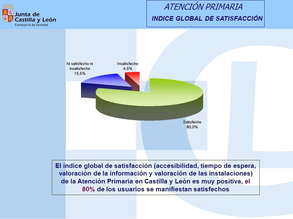INDICE GLOBAL DE SATISFACCIÓN El índice global de satisfacción (accesibilidad, tiempo de espera, valoración de la información y valoración de las instalaciones) de la Atención Primaria en Castilla y León es muy positiva, el 80% de los usuarios se manifiestan satisfechos ATENCIÓN PRIMARIA