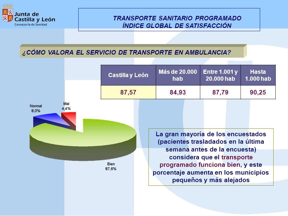 ¿CÓMO VALORA EL SERVICIO DE TRANSPORTE EN AMBULANCIA? Castilla y León Más de 20.000 hab Entre 1.001 y 20.000 hab Hasta 1.000 hab 87,5784,9387,7990,25