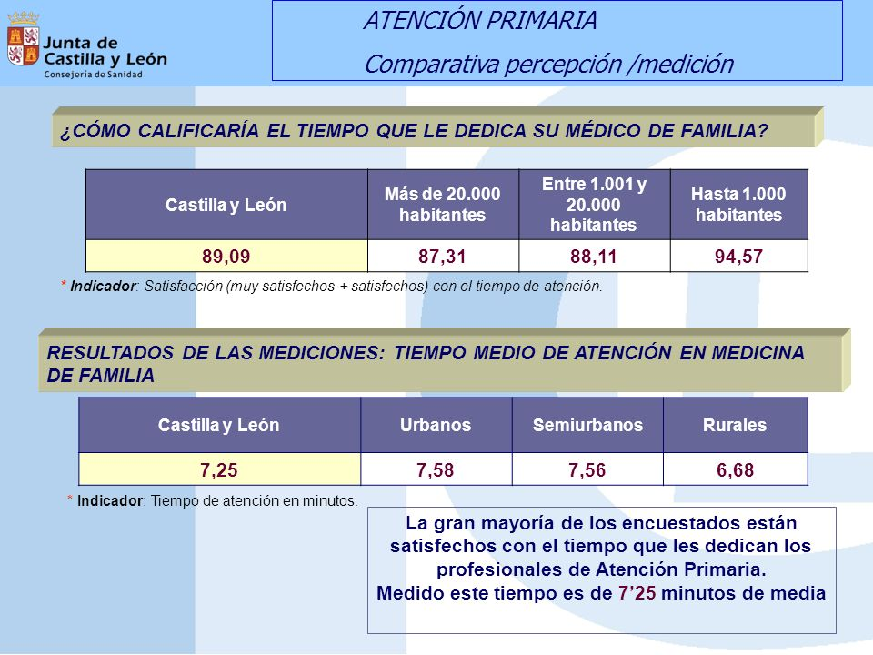 Castilla y León Más de 20.000 habitantes Entre 1.001 y 20.000 habitantes Hasta 1.000 habitantes 89,0987,3188,1194,57 ¿CÓMO CALIFICARÍA EL TIEMPO QUE LE DEDICA SU MÉDICO DE FAMILIA.