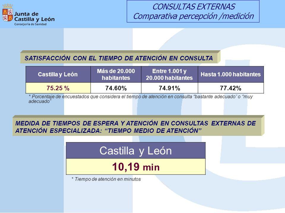 MEDIDA DE TIEMPOS DE ESPERA Y ATENCIÓN EN CONSULTAS EXTERNAS DE ATENCIÓN ESPECIALIZADA: TIEMPO MEDIO DE ATENCIÓN Castilla y León Más de 20.000 habitantes Entre 1.001 y 20.000 habitantes Hasta 1.000 habitantes 75.25 %74.60%74.91%77.42% * Tiempo de atención en minutos Castilla y León 10,19 min * Porcentaje de encuestados que considera el tiempo de atención en consulta bastante adecuado o muy adecuado SATISFACCIÓN CON EL TIEMPO DE ATENCIÓN EN CONSULTA CONSULTAS EXTERNAS Comparativa percepción /medición
