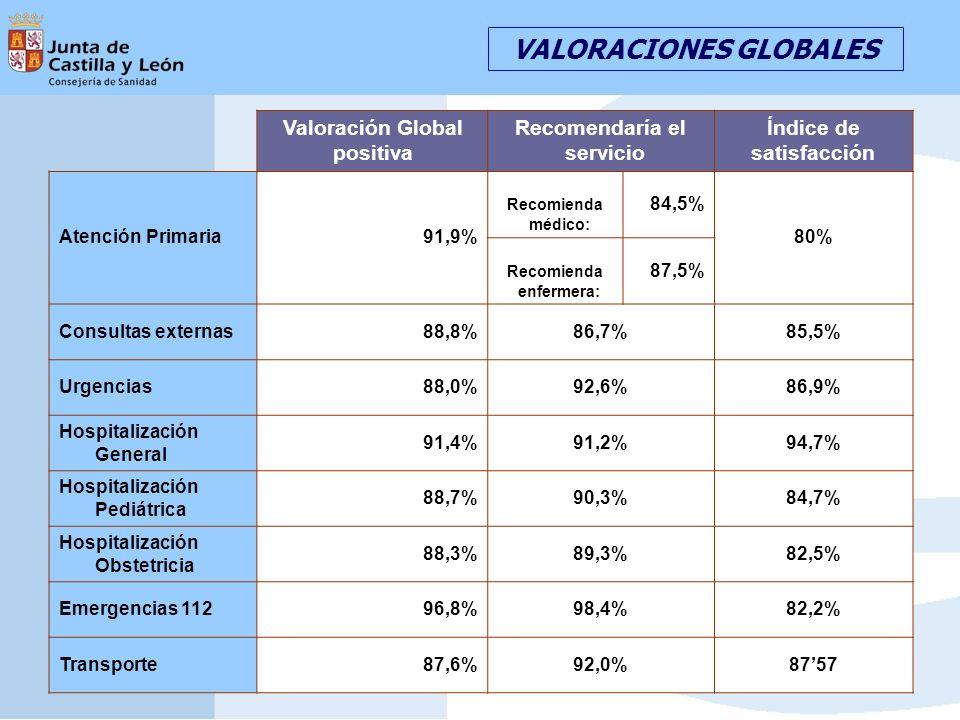 Valoración Global positiva Recomendaría el servicio Índice de satisfacción Atención Primaria91,9% Recomienda médico: 84,5% 80% Recomienda enfermera: 87,5% Consultas externas88,8%86,7%85,5% Urgencias88,0%92,6%86,9% Hospitalización General 91,4%91,2%94,7% Hospitalización Pediátrica 88,7%90,3%84,7% Hospitalización Obstetricia 88,3%89,3%82,5% Emergencias 11296,8%98,4%82,2% Transporte87,6%92,0%8757 VALORACIONES GLOBALES