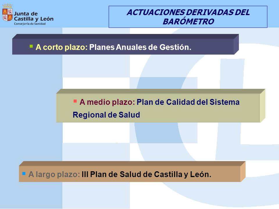 A largo plazo: III Plan de Salud de Castilla y León. ACTUACIONES DERIVADAS DEL BARÓMETRO A corto plazo: Planes Anuales de Gestión. A medio plazo: Plan