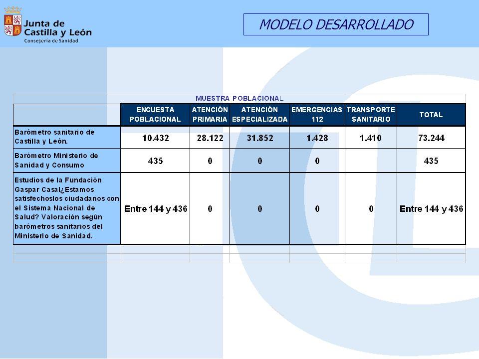 PROYECTO MEDIDA DE LA PERCEPCION DE LA CALIDAD ASISTENCIAL EXPLOTACIÓN DE RESULTADOS POR PERFIL SOCIODEMOGRÁFICO DESAGREGACIÓN EN FUNCIÓN DEL TAMAÑO PROYECTO AMBICIOSO PROYECTO VANGUARDISTA INSTRUMENTO DE GESTIÓN CARACTERÍSTICAS