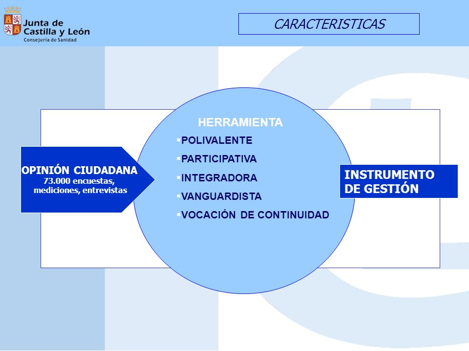 CARACTERISTICAS POLIVALENTE PARTICIPATIVA INTEGRADORA VANGUARDISTA VOCACIÓN DE CONTINUIDAD HERRAMIENTA OPINIÓN CIUDADANA 73.000 encuestas, mediciones, entrevistas INSTRUMENTO DE GESTIÓN