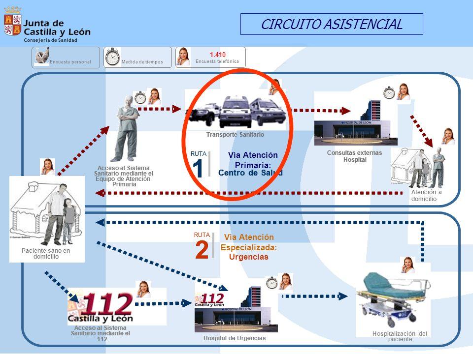 CIRCUITO ASISTENCIAL Medida de tiempos 1.410 Encuesta telefónica Encuesta personal 1 RUTA 1 2 2 Consultas externas Hospital Consultas externas Hospita