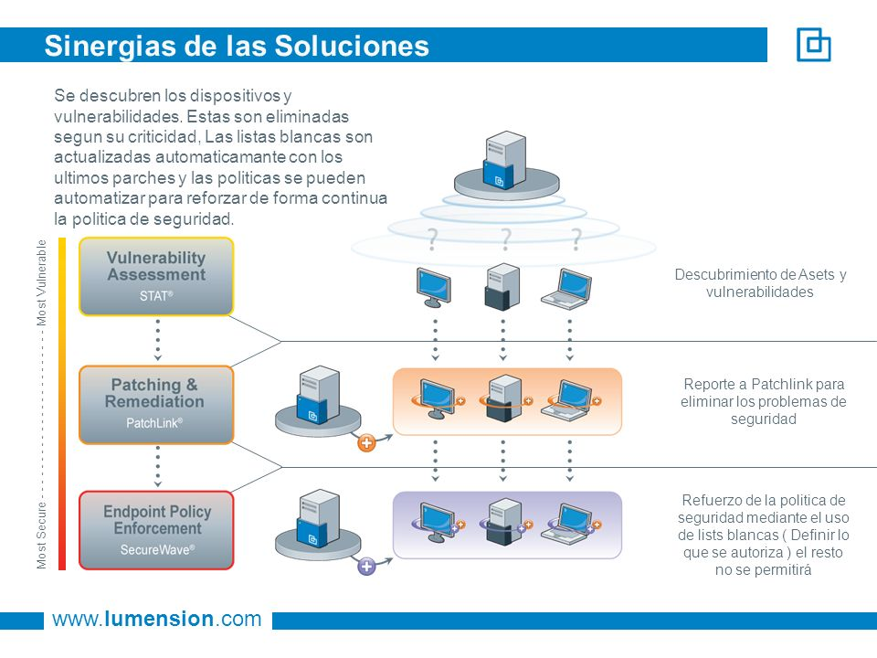 www.lumension.com Sinergias de las Soluciones Refuerzo de la politica de seguridad mediante el uso de lists blancas ( Definir lo que se autoriza ) el