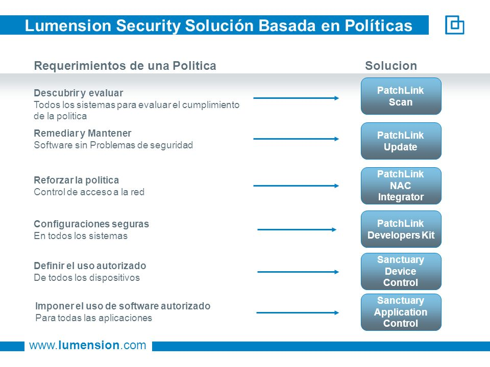 www.lumension.com Lumension Security Solución Basada en Políticas Requerimientos de una Politica Solucion Descubrir y evaluar Todos los sistemas para