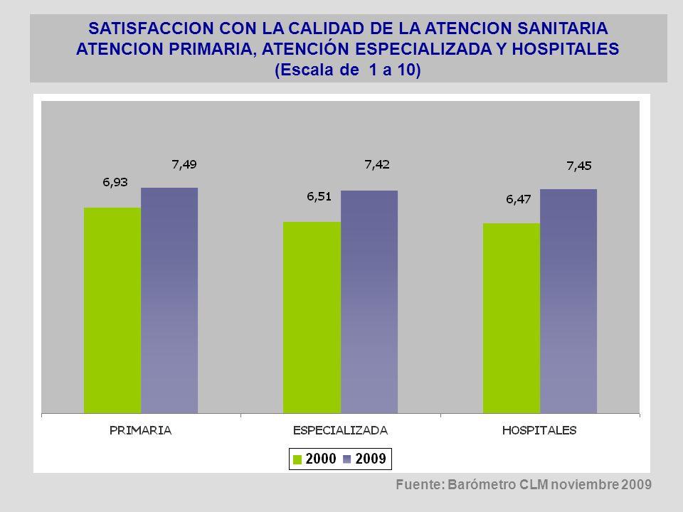 SATISFACCION CON LA CALIDAD DE LA ATENCION SANITARIA ATENCION PRIMARIA, ATENCIÓN ESPECIALIZADA Y HOSPITALES (Escala de 1 a 10) Fuente: Barómetro CLM n