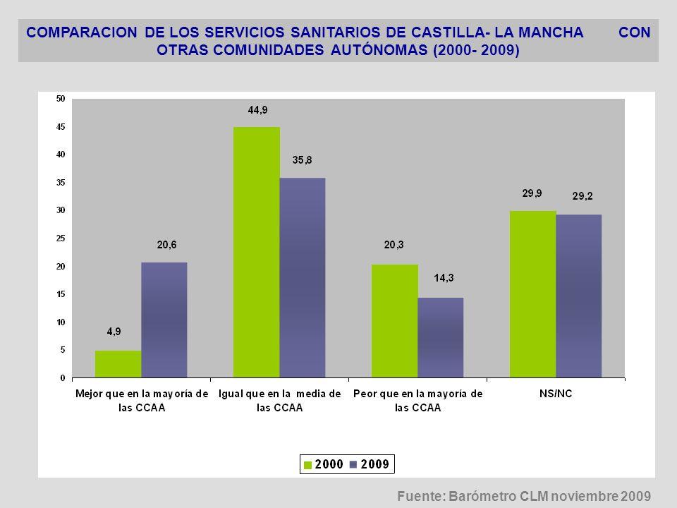 COMPARACION DE LOS SERVICIOS SANITARIOS DE CASTILLA- LA MANCHA CON OTRAS COMUNIDADES AUTÓNOMAS (2000- 2009) Fuente: Barómetro CLM noviembre 2009