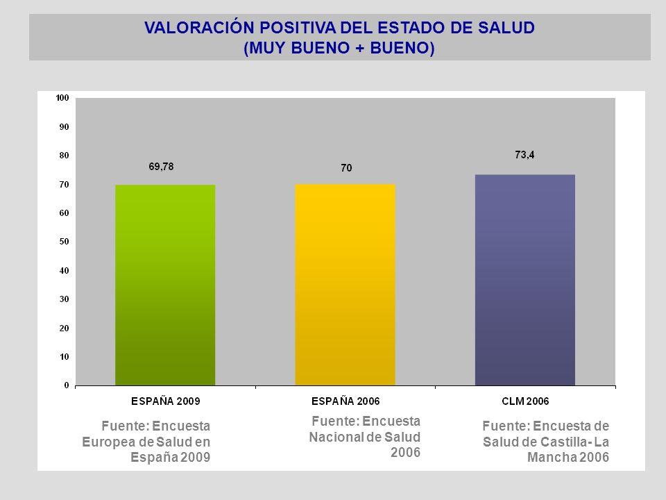 Fuente: Encuesta Europea de Salud en España 2009 VALORACIÓN POSITIVA DEL ESTADO DE SALUD (MUY BUENO + BUENO) Fuente: Encuesta Nacional de Salud 2006 F