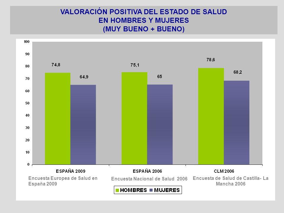 VALORACIÓN POSITIVA DEL ESTADO DE SALUD EN HOMBRES Y MUJERES (MUY BUENO + BUENO) Encuesta Europea de Salud en España 2009 Encuesta Nacional de Salud 2
