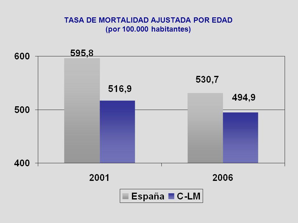 TASA DE MORTALIDAD AJUSTADA POR EDAD (por 100.000 habitantes)