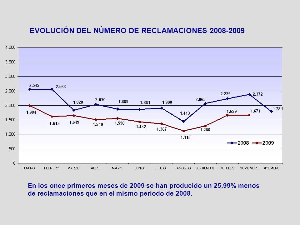 EVOLUCIÓN DEL NÚMERO DE RECLAMACIONES 2008-2009 En los once primeros meses de 2009 se han producido un 25,99% menos de reclamaciones que en el mismo p