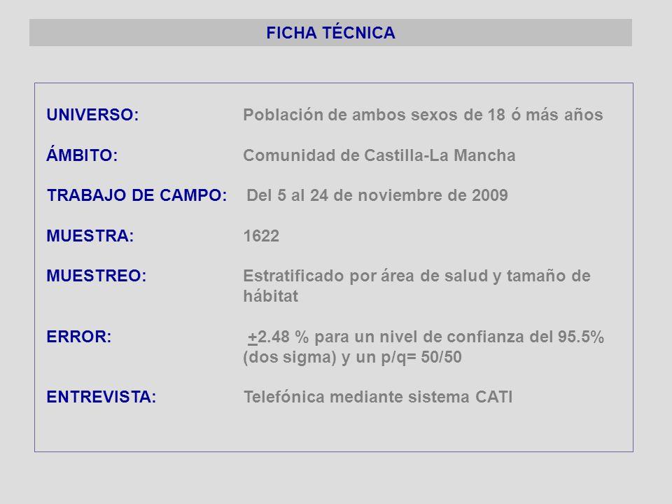 UNIVERSO: Población de ambos sexos de 18 ó más años ÁMBITO: Comunidad de Castilla-La Mancha TRABAJO DE CAMPO: Del 5 al 24 de noviembre de 2009 MUESTRA