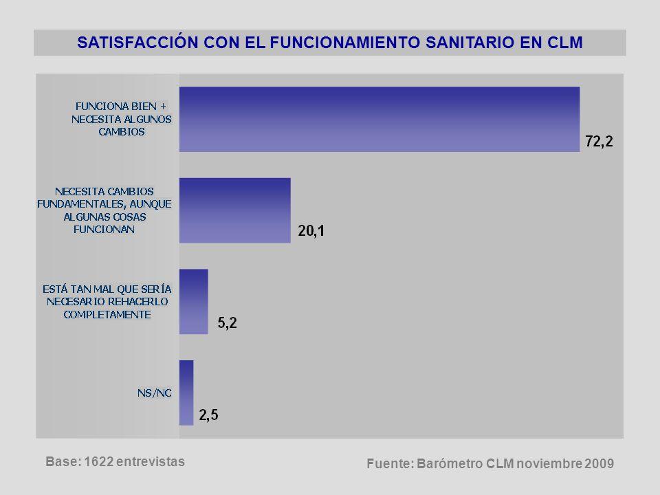 SATISFACCIÓN CON EL FUNCIONAMIENTO SANITARIO EN CLM Base: 1622 entrevistas Fuente: Barómetro CLM noviembre 2009
