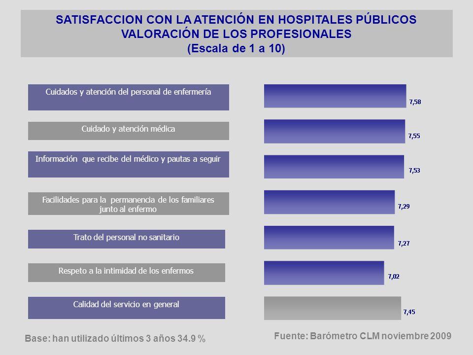 Comodidad y privacidad de las instalaciones Tiempo de espera para ingreso no urgente SATISFACCION CON LA ATENCIÓN EN HOSPITALES PÚBLICOS VALORACIÓN DE OTROS ASPECTOS (Escala de 1 a 10) Respeto a la intimidad de los enfermos Facilidades para la permanencia de familiares Base: han utilizado últimos 3 años 34.9 % Fuente: Barómetro CLM noviembre 2009