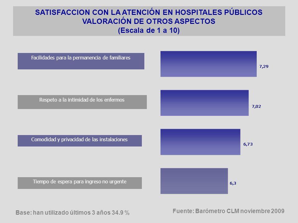 UTILIZACIÓN CONSULTA MÉDICO DE CABECERA; CONSULTA ESPECIALISTA; INGRESO EN HOSPITAL ATENCIÓN PRIMARIA ASISTENCIA ESPECIALIZADA ASISTENCIA EN HOSPITALES El 71.4%, ha visitado una consulta pública de atención primaria en el último año El 34.9%, ha acudido a un hospital público para ingreso, de él mismo o de algún familiar, en los últimos tres años El 48.8%, ha visitado una consulta pública de atención especializada en el último año Fuente: Barómetro CLM noviembre 2009