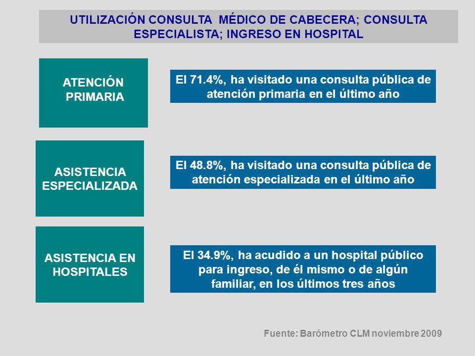 UTILIZACIÓN CONSULTA MÉDICO DE CABECERA; CONSULTA ESPECIALISTA; INGRESO EN HOSPITAL ATENCIÓN PRIMARIA ASISTENCIA ESPECIALIZADA ASISTENCIA EN HOSPITALE