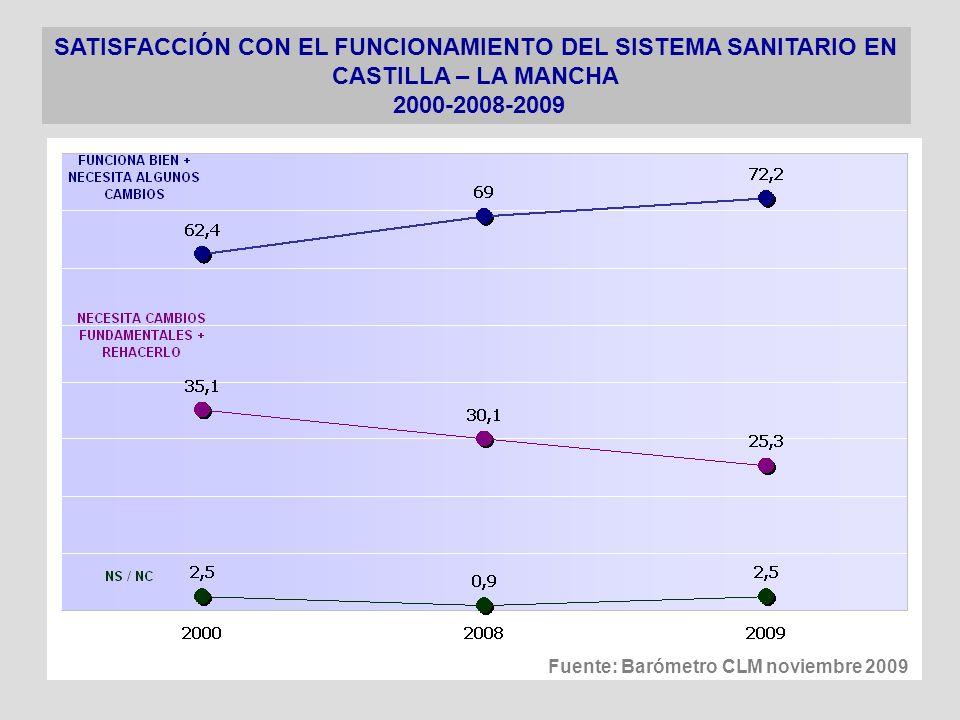 SATISFACCION CON LA CALIDAD DE LA ATENCIÓN SANITARIA RECIBIDA (Sin Urgencias) 2000-2008-2009 (Escala 1 a 10) Fuente: Barómetro CLM noviembre 2009