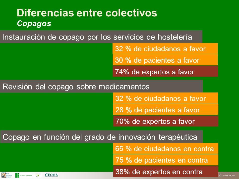 FSIS | El futuro del SNS según los ciudadanos | Business Use Only Diferencias entre colectivos Copagos Instauración de copago por los servicios de hos