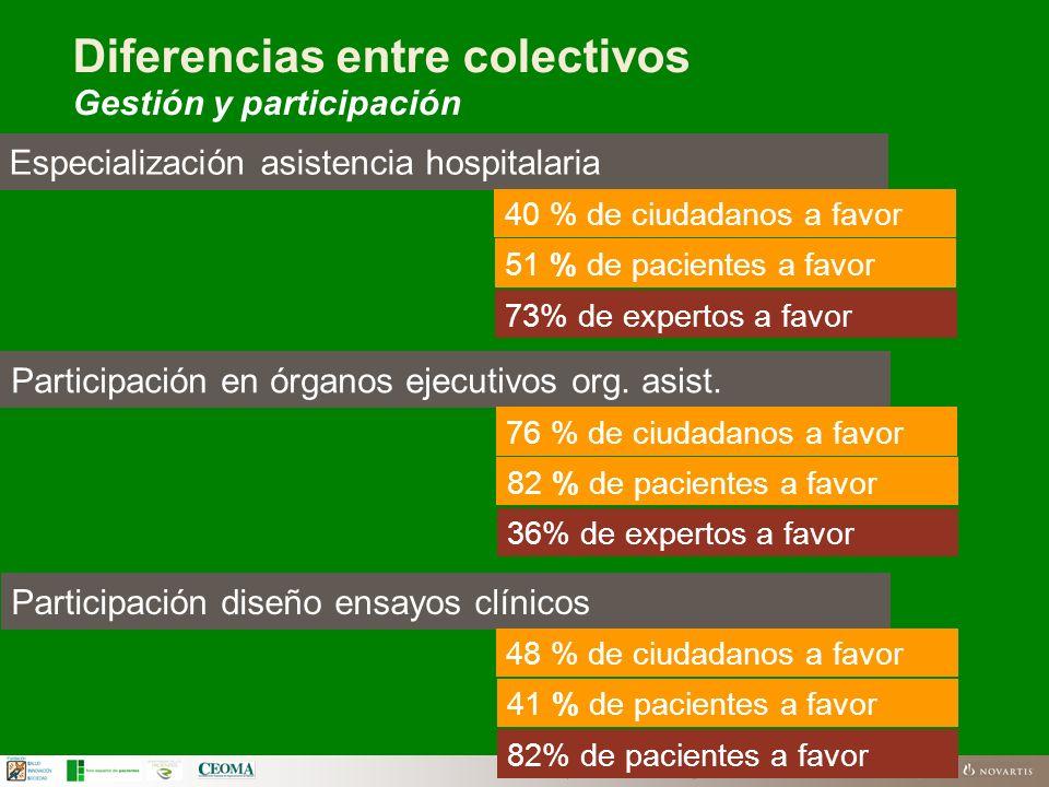 FSIS | El futuro del SNS según los ciudadanos | Business Use Only Diferencias entre colectivos Gestión y participación Especialización asistencia hosp