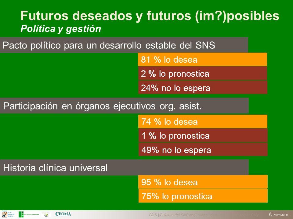 FSIS | El futuro del SNS según los ciudadanos | Business Use Only Pacto político para un desarrollo estable del SNS 2 % lo pronostica 81 % lo desea 24% no lo espera Participación en órganos ejecutivos org.