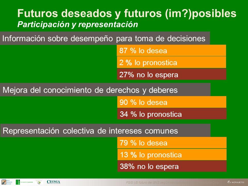 FSIS | El futuro del SNS según los ciudadanos | Business Use Only Información sobre desempeño para toma de decisiones 2 % lo pronostica 87 % lo desea