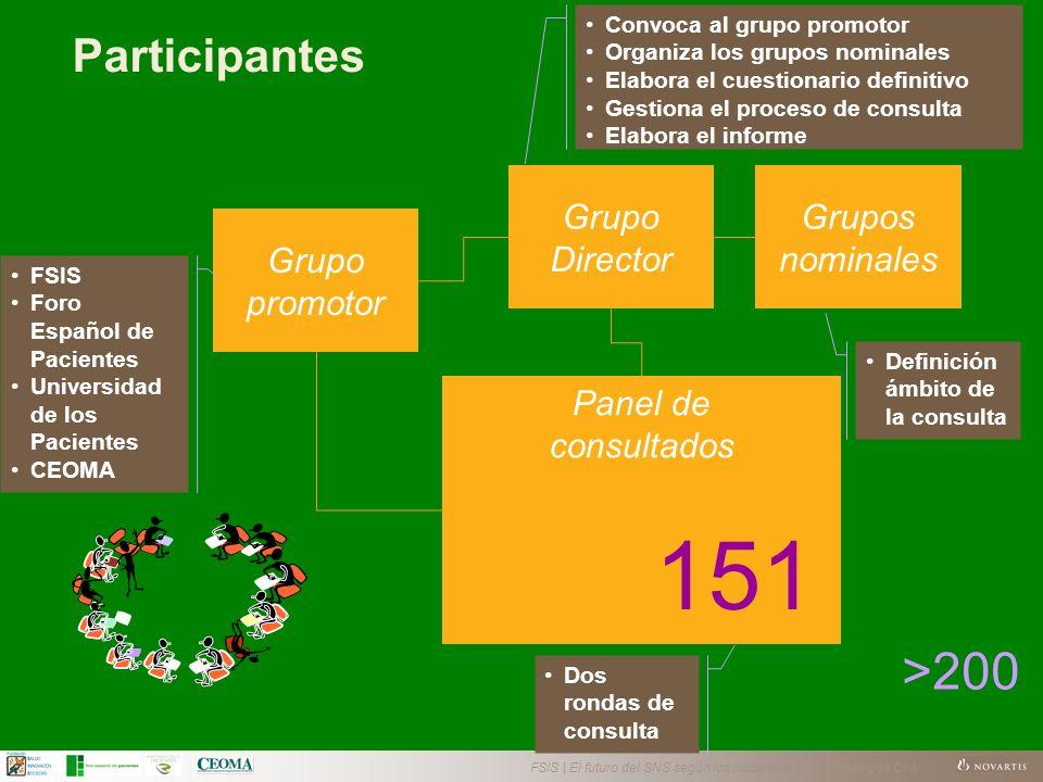 FSIS | El futuro del SNS según los ciudadanos | Business Use Only Participantes Grupo Director Grupos nominales Grupo promotor Panel de consultados 15