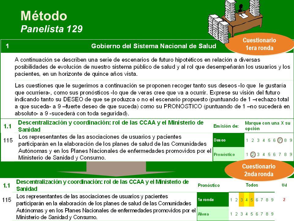 FSIS | El futuro del SNS según los ciudadanos | Business Use Only Método Panelista 129 Cuestionario 1era ronda Cuestionario 2nda ronda o o