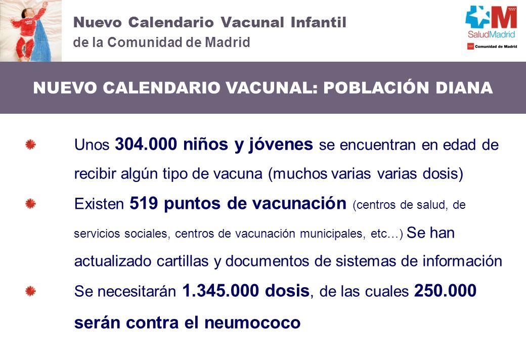Nuevo Calendario Vacunal Infantil de la Comunidad de Madrid NUEVO CALENDARIO VACUNAL: POBLACIÓN DIANA Unos 304.000 niños y jóvenes se encuentran en ed
