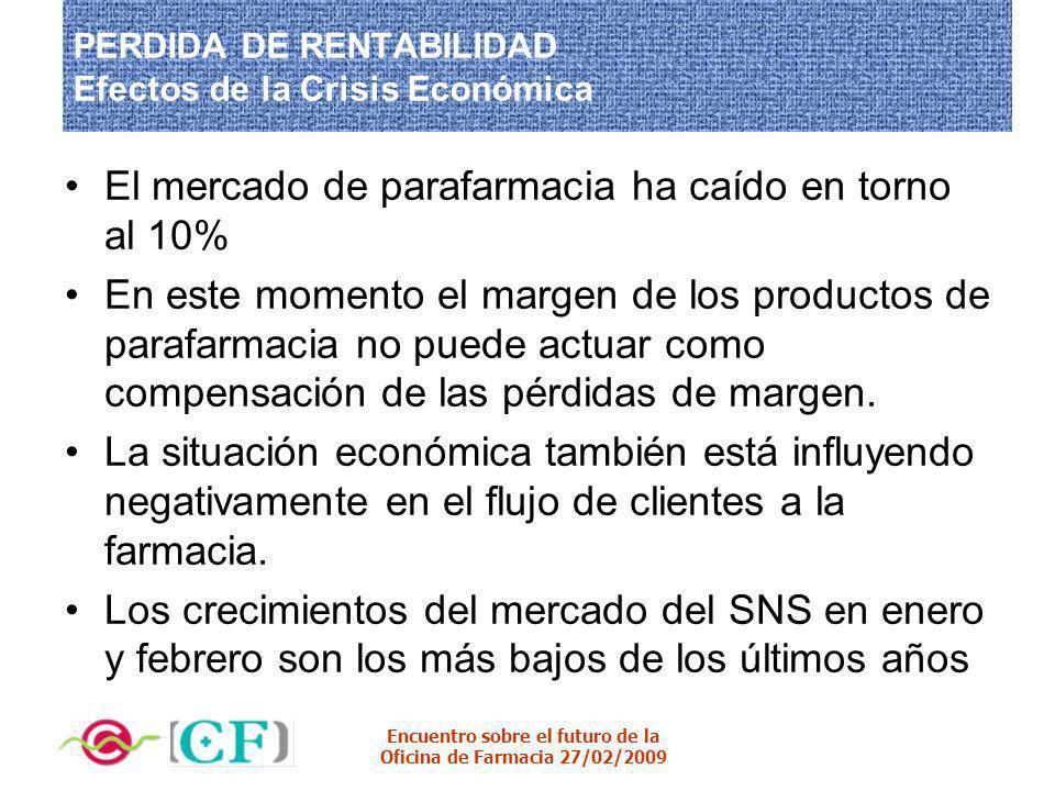 Encuentro sobre el futuro de la Oficina de Farmacia 27/02/2009 PERDIDA DE RENTABILIDAD Efectos de la Crisis Económica El mercado de parafarmacia ha ca