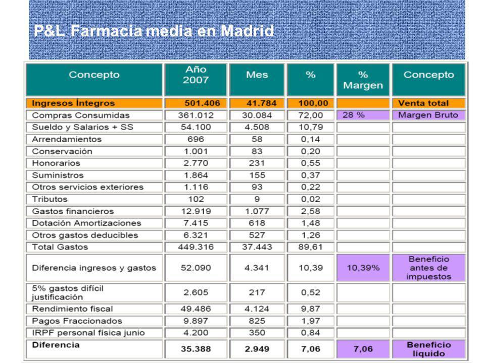 Encuentro sobre el futuro de la Oficina de Farmacia 27/02/2009 P&L Farmacia media en Madrid