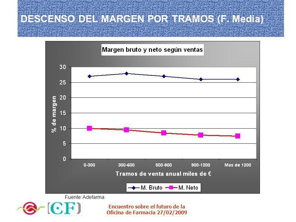 Encuentro sobre el futuro de la Oficina de Farmacia 27/02/2009 DESCENSO DEL MARGEN POR TRAMOS (F. Media) Fuente: Adefarma
