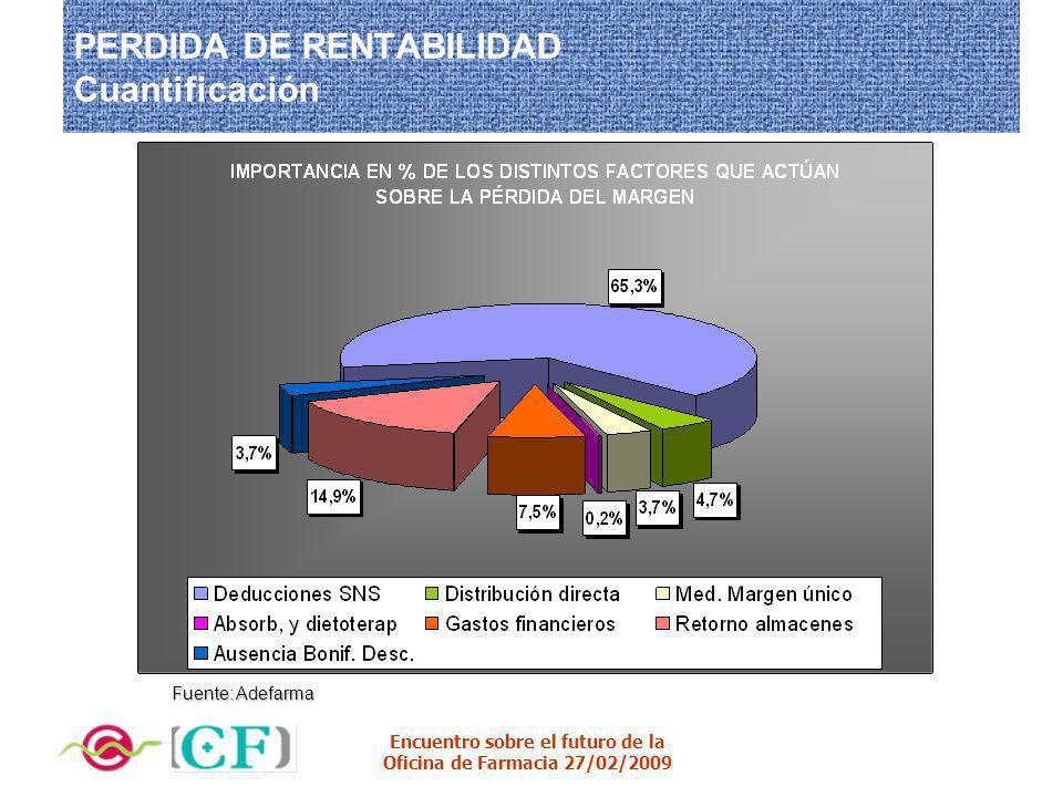 Encuentro sobre el futuro de la Oficina de Farmacia 27/02/2009 PERDIDA DE RENTABILIDAD Cuantificación Fuente: Adefarma