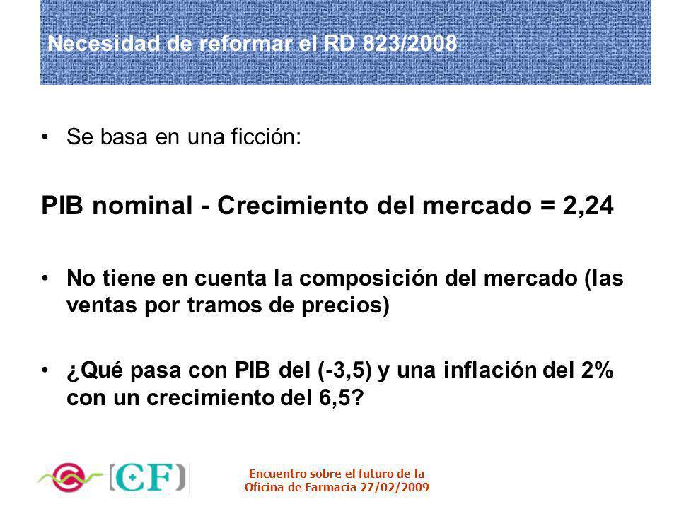 Encuentro sobre el futuro de la Oficina de Farmacia 27/02/2009 Necesidad de reformar el RD 823/2008 Se basa en una ficción: PIB nominal - Crecimiento