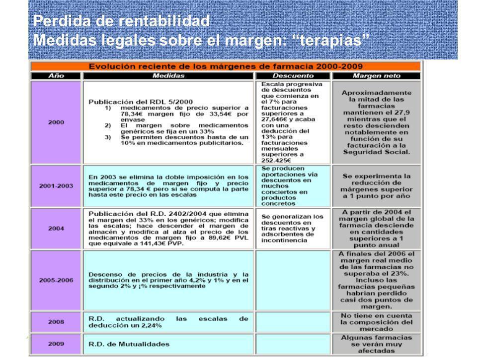 Encuentro sobre el futuro de la Oficina de Farmacia 27/02/2009 Perdida de rentabilidad Medidas legales sobre el margen: terapias