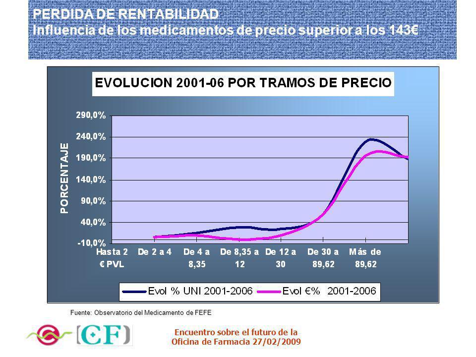 Encuentro sobre el futuro de la Oficina de Farmacia 27/02/2009 PERDIDA DE RENTABILIDAD Influencia de los medicamentos de precio superior a los 143 Fue
